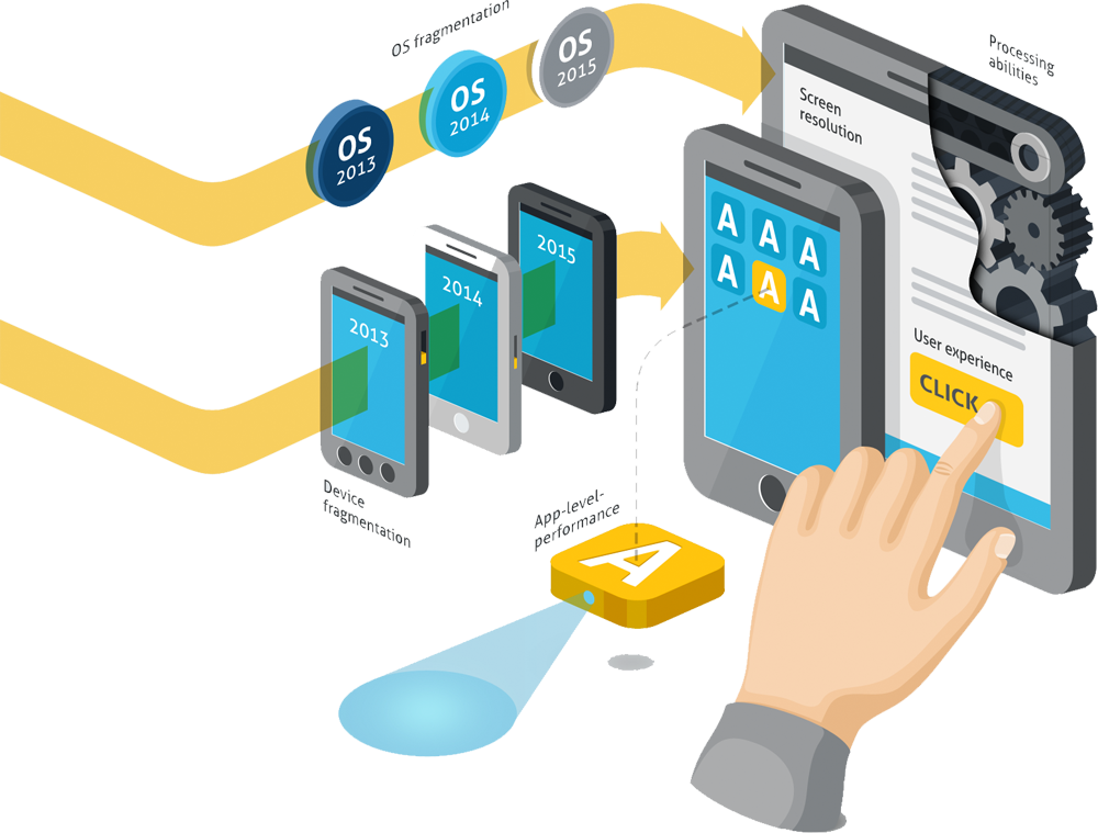 Trends in Mobile Automation testing
