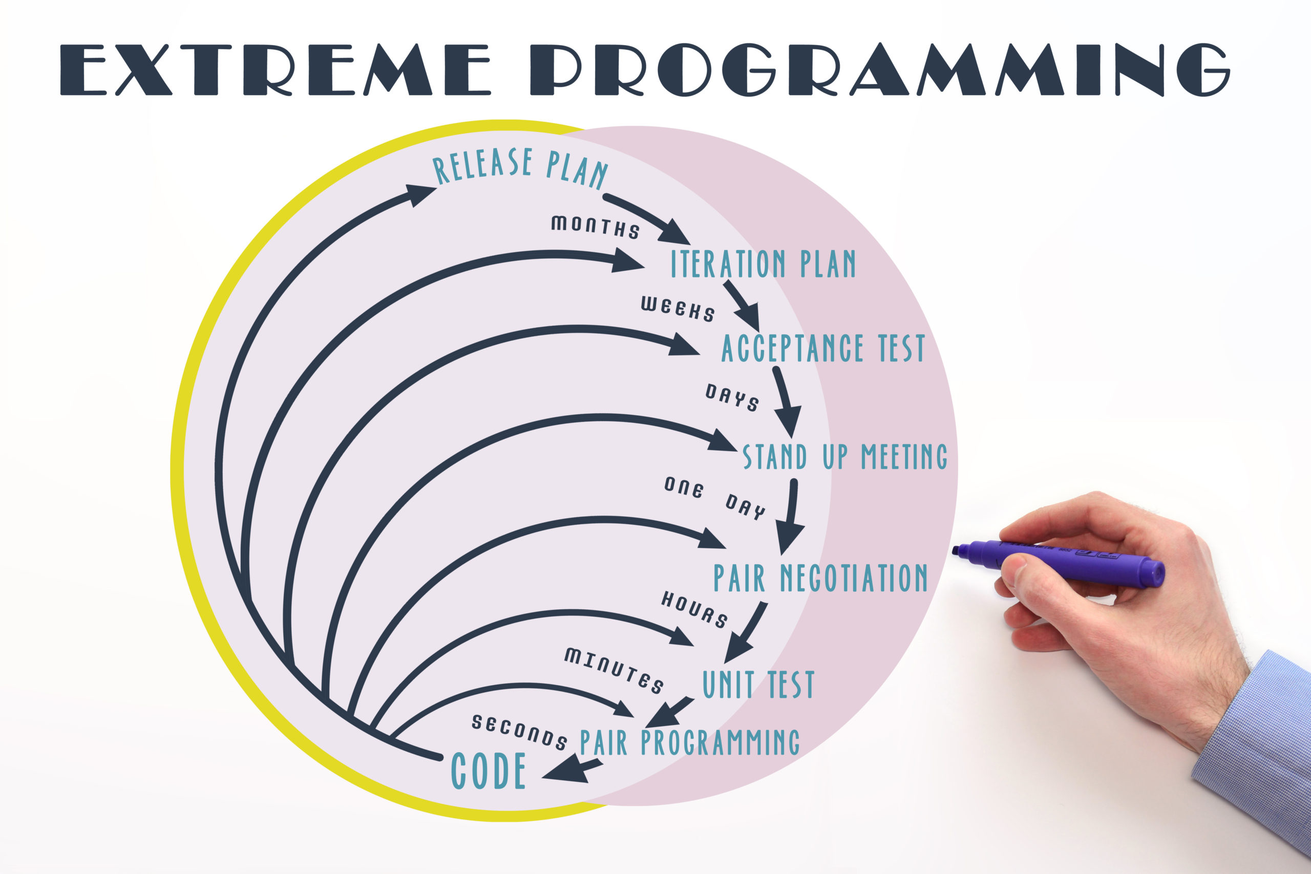 Extreme Programming in Agile